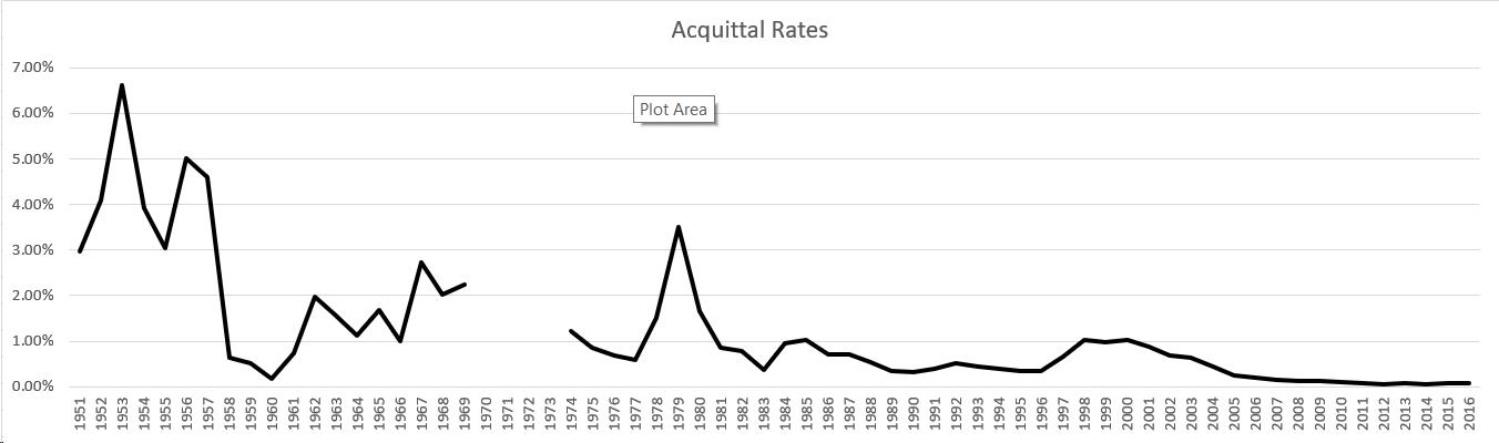 China's low acquittal rates: interesting statistics