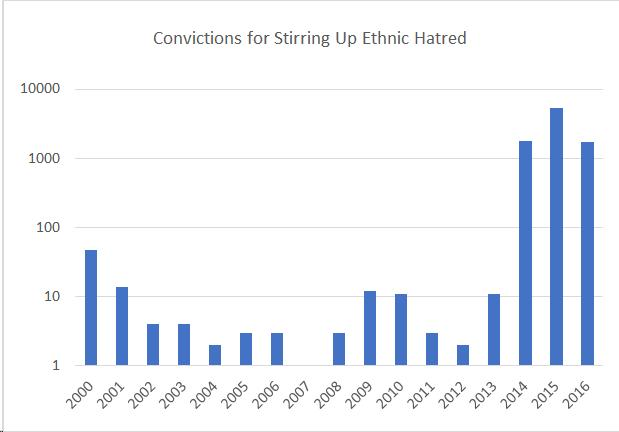 "Criminal convictions for ""stirring up ethnic hatred"": startling statistics"